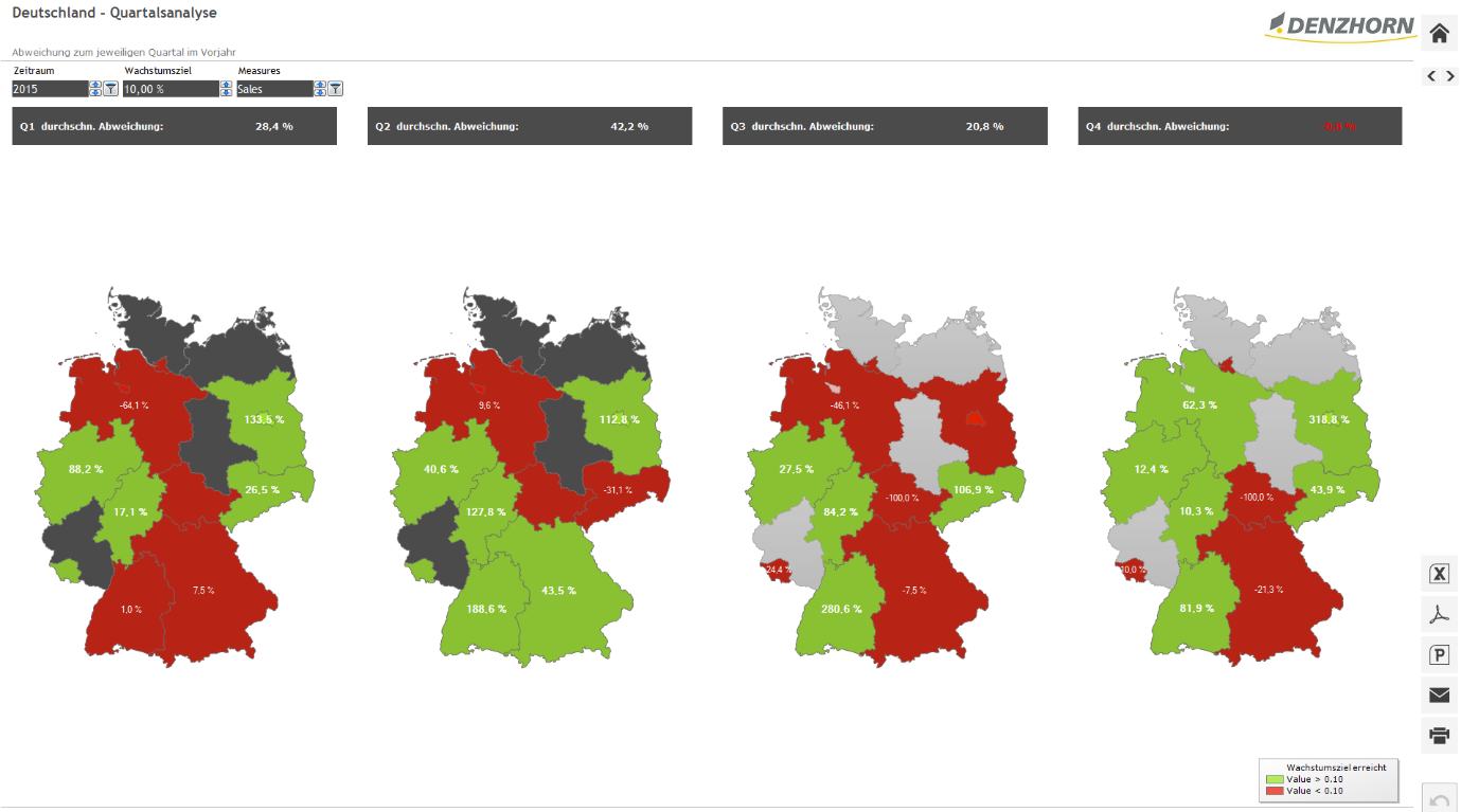 Screenshots: Quartalsanalyse