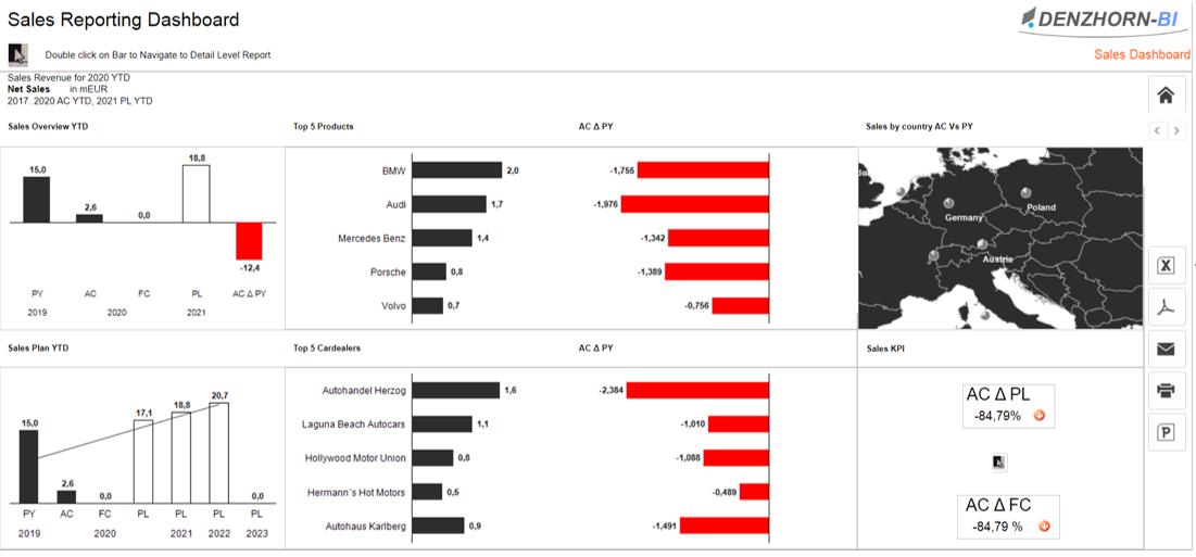 Screenshot: Sales Reporting Dashboard